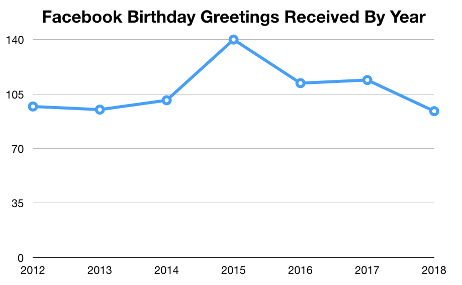 Do Facebook Birthday Posts Affect Popularity?